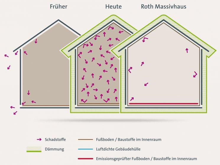 Roth Massivhaus.Green | Illustration Dämmung und Gebäudehülle