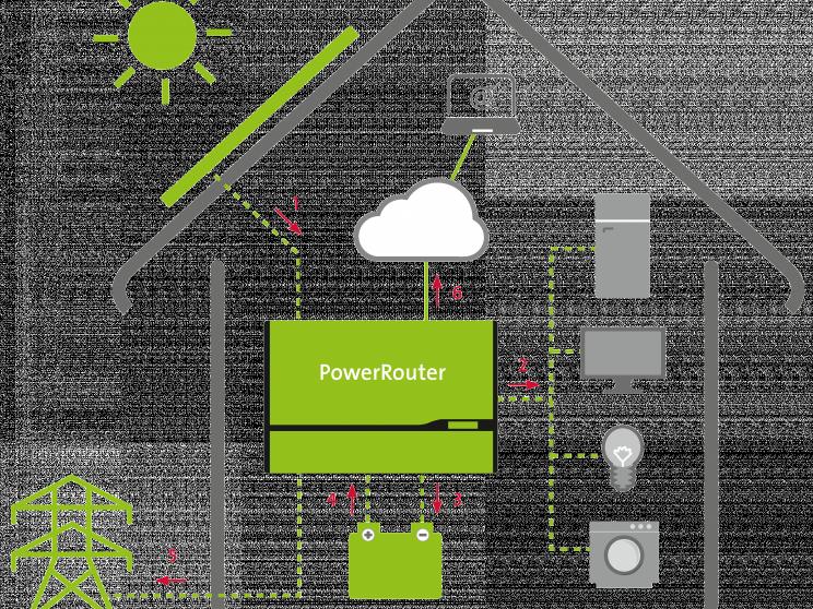 Moderne Häuser | Haus Hamburg, Illustration Photovoltaik-Anlage und Nedap PowerRouter von Stromfänger